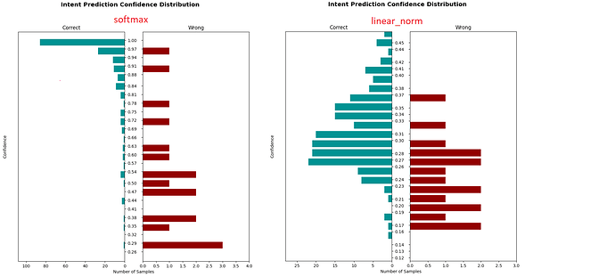 softmax vs linear_norm confidence distribution