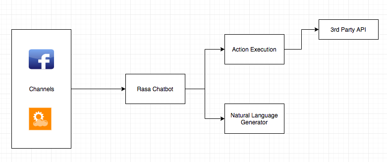 Building a multi-channel chatbot with Rasa - Tutorials and